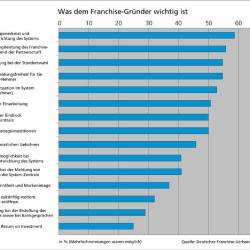 Neue DFV Studie: Was dem Franchise-Gründer wirklich wichtig ist