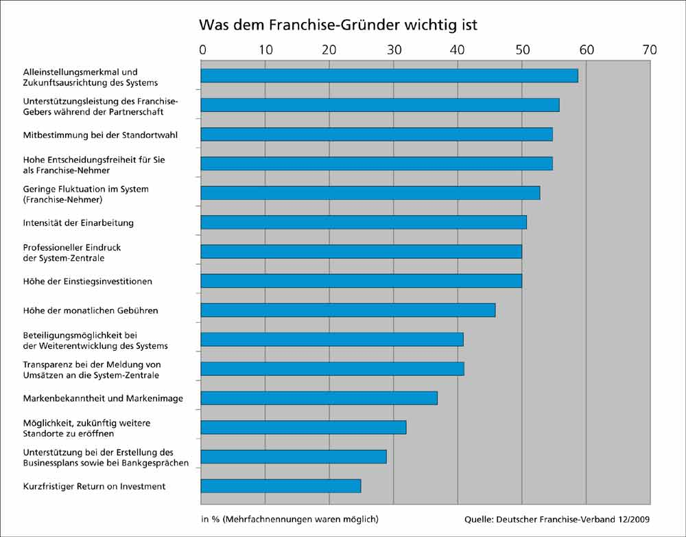 DFV Studie Auswahlkriterien Franchise-System