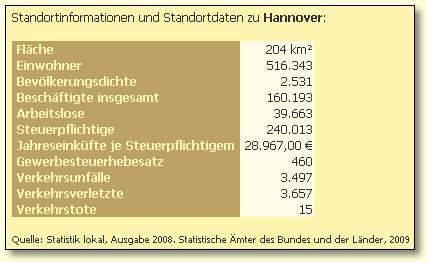 Beispiel für die Städteinformationsseite von Hannover