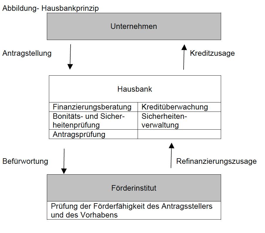 Graphische Darstellung des Hausbankprinzips