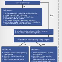 Kritikmanagement 2.0 – der richtige Umgang mit Kritik im Social Web