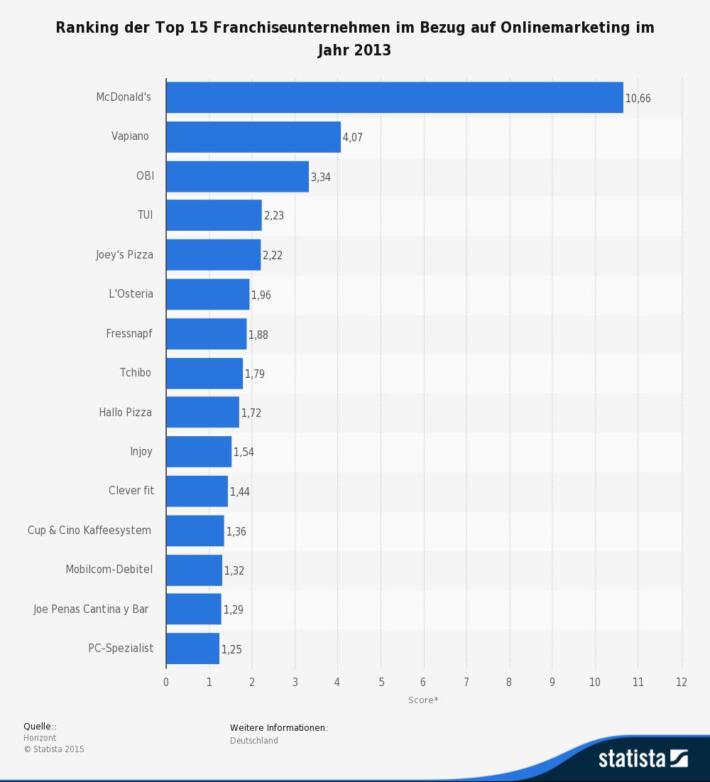 Statistik: Ranking der Top 15 Franchiseunternehmen im Bezug auf Onlinemarketing im Jahr 2013 | Statista