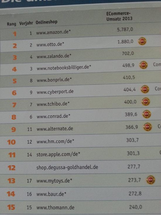 2014-1007-Ranking550